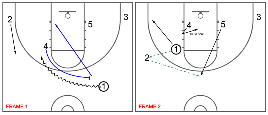 understanding the play diagram tools  u2013 just play sports solutions
